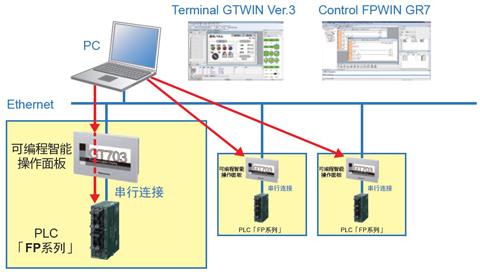 可经由Ethernet来编辑多个操作面板・PLC
