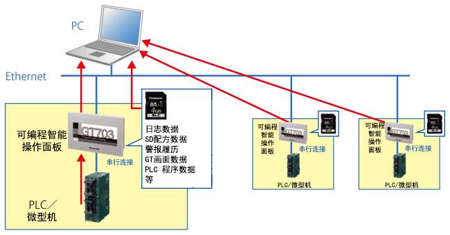 多台机器的信息IoT化