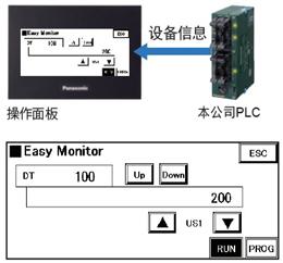 利用设备监控功能,无需PC即可掌握PLC的状况