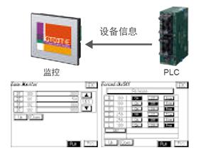 配备FP监控功能