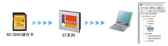 读取SD卡数据的功能