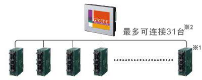 PLC多台连接功能