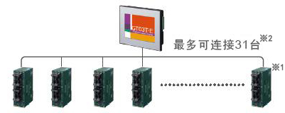 PLC複数台接続機能