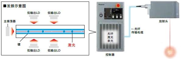 FAYb(光纤)激光的发振原理和特点