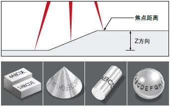 利用Z轴行程对焦点距离进行控制