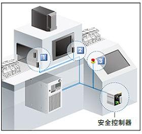 构建安全控制系统的示例