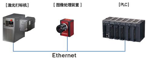 对应Ethernet