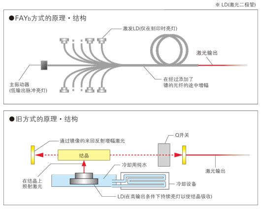 用FAYb方式解決舊方式中激光打標機的問題點!