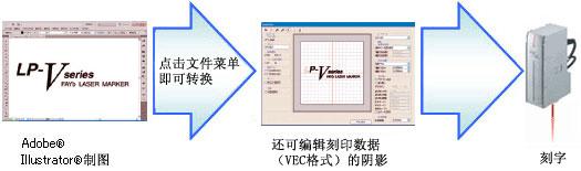 Adobe® Illustrator®數據簡單刻字