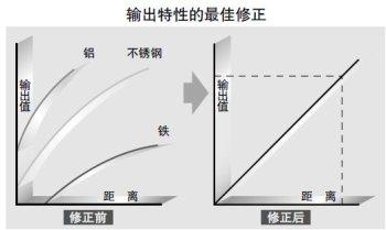 检测物为不锈钢和铁时,直线性为±0.3%F.S.