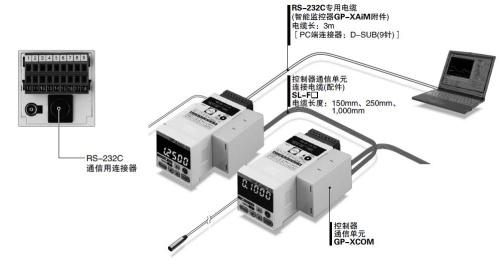 标配RS-232C通信连接器