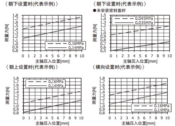 供给空气压、主轴位置和测量力的关系