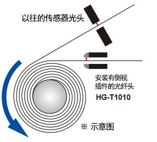 ■用途示例:锂电池 电池卷绕机部