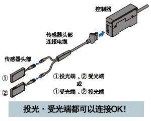 投・受光端电缆的自动识别