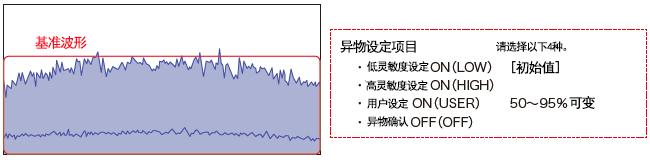 基准波形的光量100%、确认污染程度。