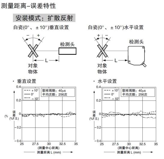 超高速99高精度激光位移传感器