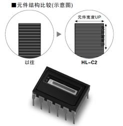 HDLC-CMOS传感器