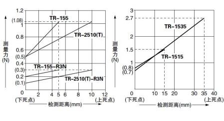 高精度·多功能接触式位移传感器
