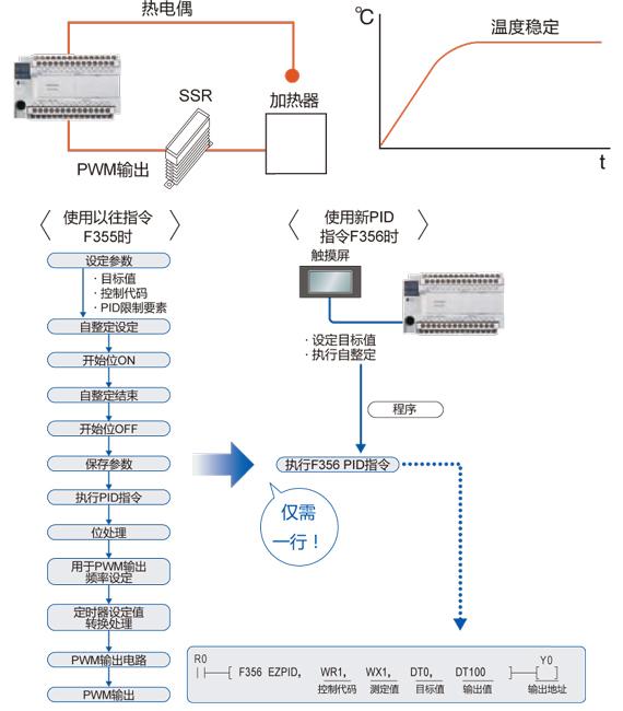 PID命令(F356 EZPID)内置。温控程序仅需一行。