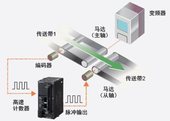 高速计数器输入+脉冲输出