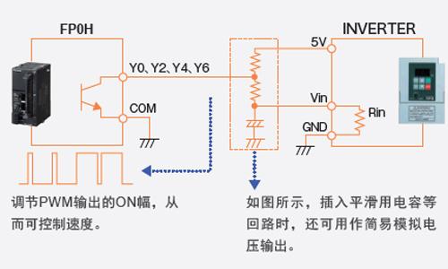 内置多点PWM输出(4ch)