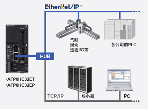 对应EtherNet/IP