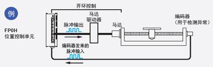 配备有高速计数器,因此可检测到异常情况