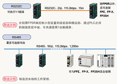 连接PLC(MEWNET-W0)