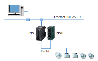 FP7 Web服务器功能