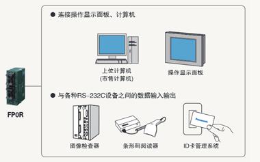 RS232C通用串行通信