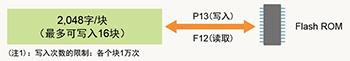 EEPROM数据保存(指令F12、P13)