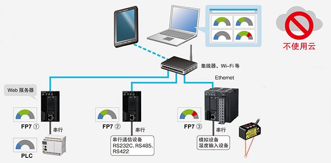 Web服务器功能 通信环境