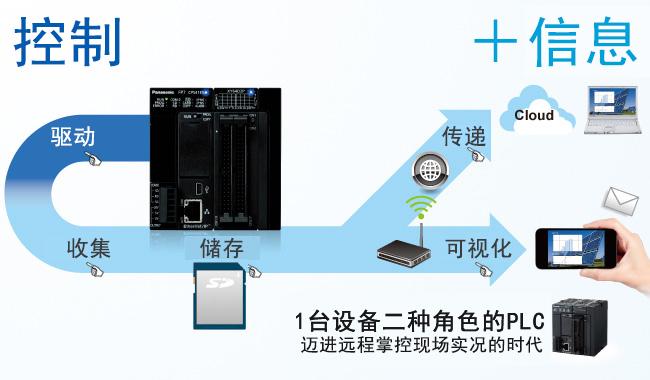 驱动、收集、存储、传递、可视化1台设备二种角色的PLC  迈进远程掌控现场实况的时代