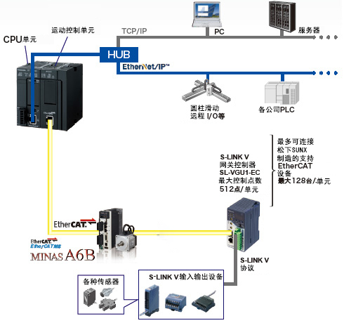 支持EtherNet/IP