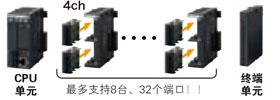 并且,通过使用串行通信单元,从而最多可扩展到35ch的串行通信。削减成本和面积。