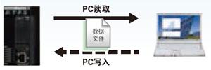 邮件送信功能(SSL对应)