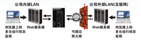 HTTP(S)客户端功能(支持SSL)