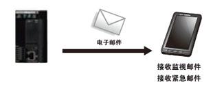 可远程监控PLC的工作情况,并调取SD卡内所保存的数据