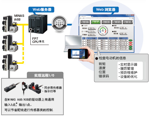 远程监控电动机的运转状况。强化预防性维护和履历管理