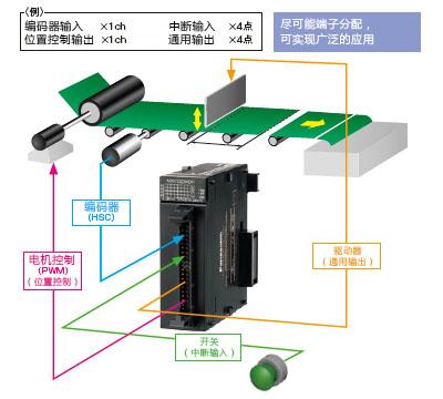 无需电源单元和母板,可削减导入成本。