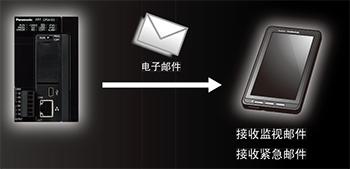 通过邮件 告知信息