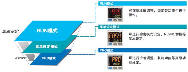 传感器的设定操作模式对应使用频率的3层结构