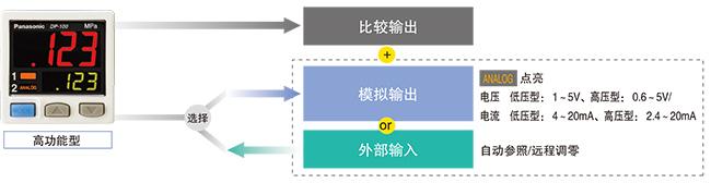 模拟输出与外部输入之间可切换