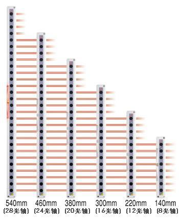 6种检测高度