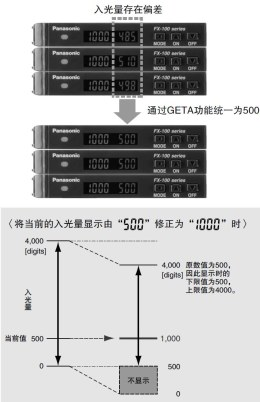 消除入光量显示的偏差 GETA功能 [PRO模式]