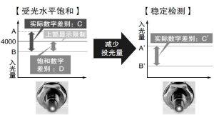 稳定检测微小物体、透明体的投光量可调节功能 [set模式]