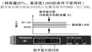 检测余量一目了然的基准值余量设定功能 [pro模式]