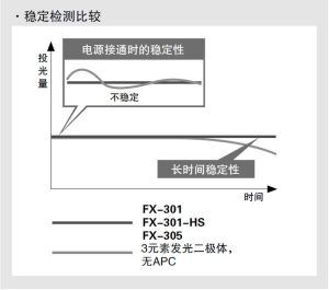 长期和短期的稳定检测 [FX-301,FX-301-HS,FX-305]