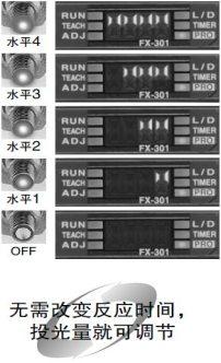 投光量可调节 [FX-301,FX-301-HS,FX-305]