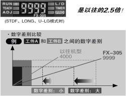 最大显示值为9999 [FX-305]